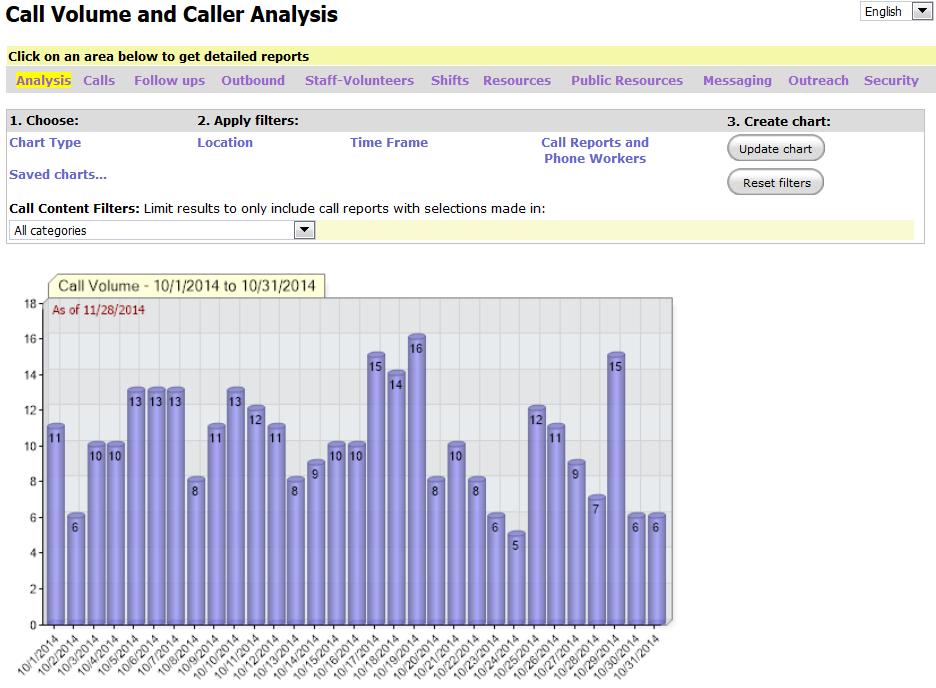 iCarol Statistics Call Volume Chart