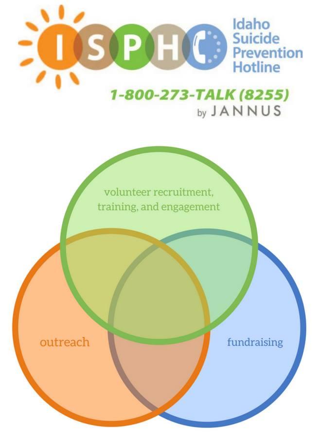 ISPH Venndiagram