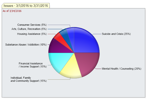 Issues pie chart