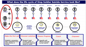 Life Cycle of Stop Soldier Suicide
