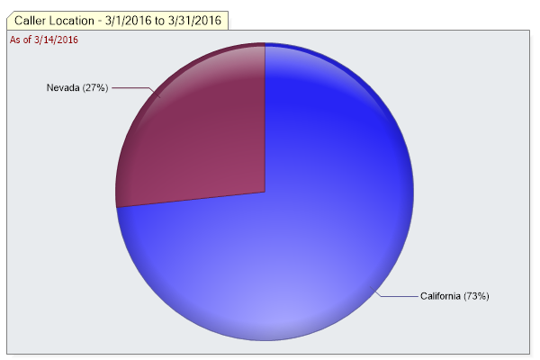 location pie chart