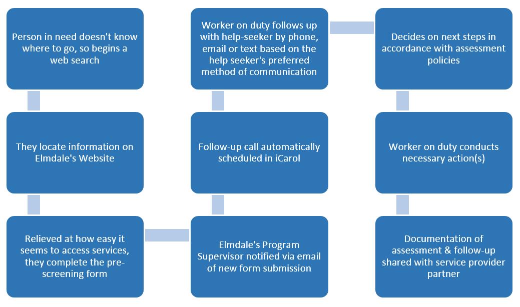online form workflow